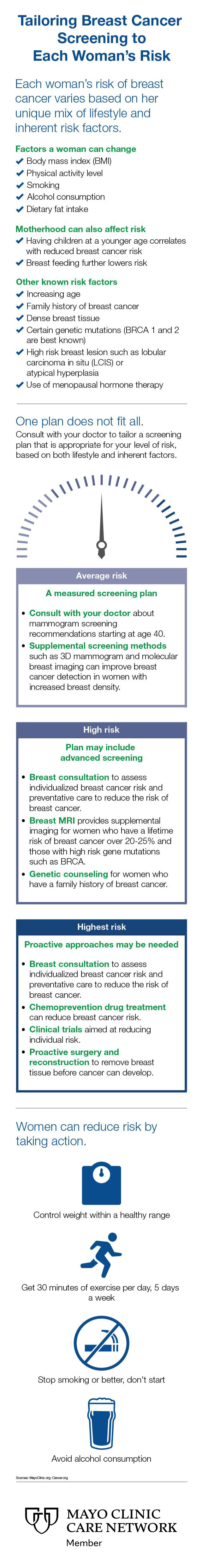 Infographic from the Mayo Clinic that discusses breast cancer risks women should be aware of and steps they can take to reduce their risk.