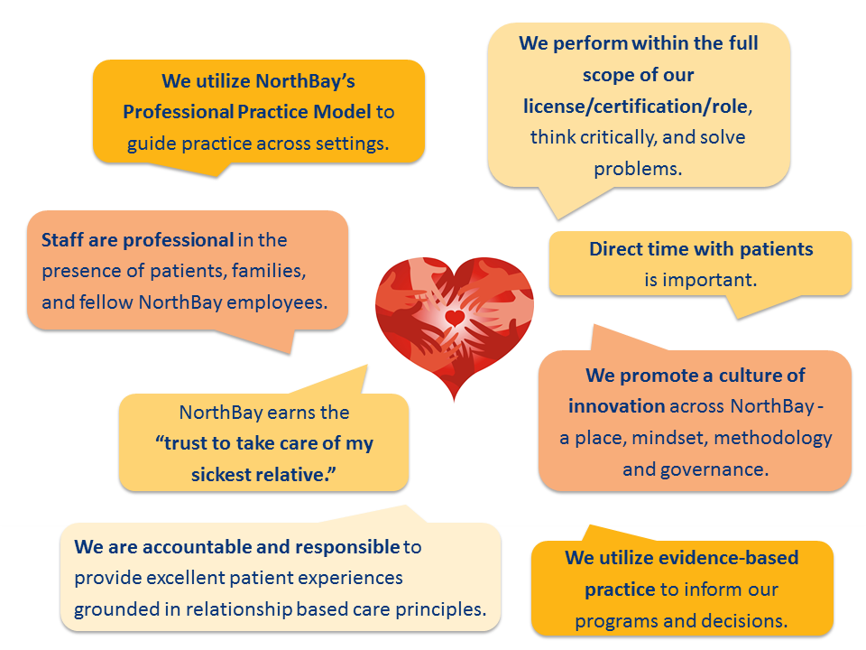 A heart in the middle surrounded by text that explains the guiding principles for nurses at NorthBay.